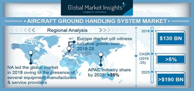 Aircraft Ground Handling System Market Trends Growth Forecast 2025