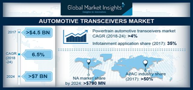 Automotive Transceivers Market Trends Forecast 2024