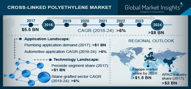 Cross-Linked Polyethylene Market will grow at 6% CAGR by 2024