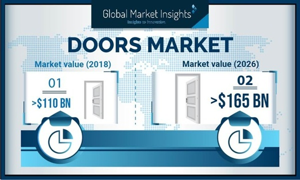global doors market