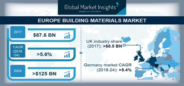 Europe Building Materials Market 2019-2024