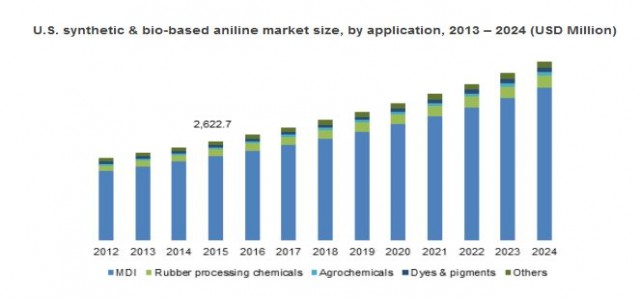 Synthetic & Bio-based Aniline Market growth is propelled by rising